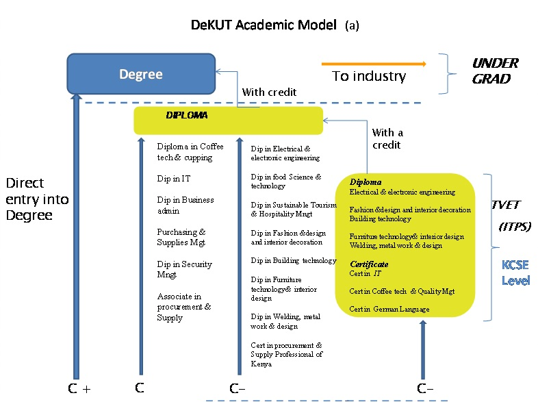 DeKUT academic model 2018