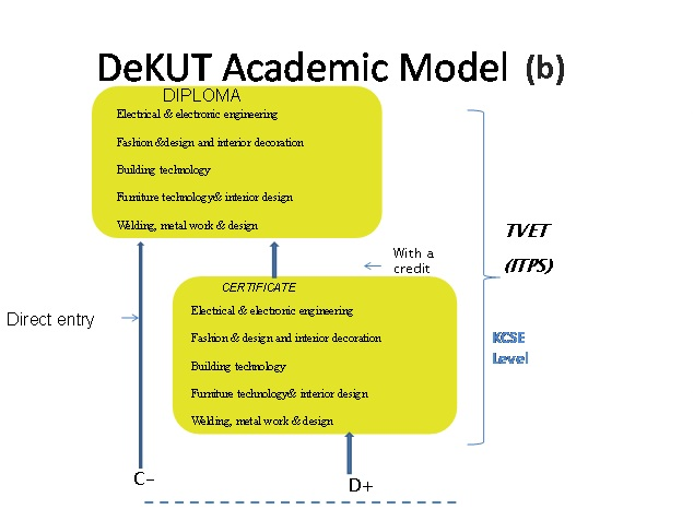 DeKUT academic model1 2018
